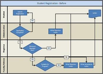 Swim Swim Lane Diagram