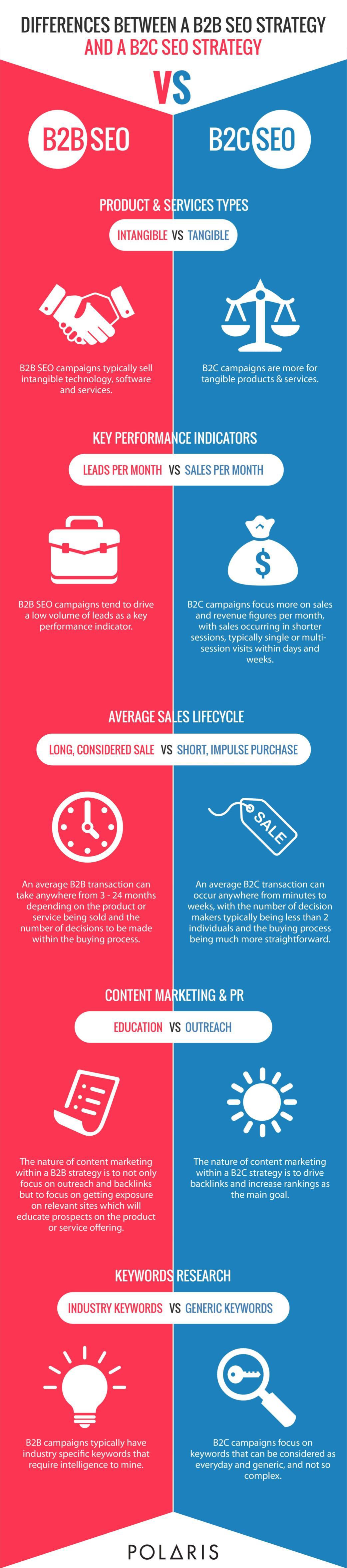 B2B v B2C SEO Infographic